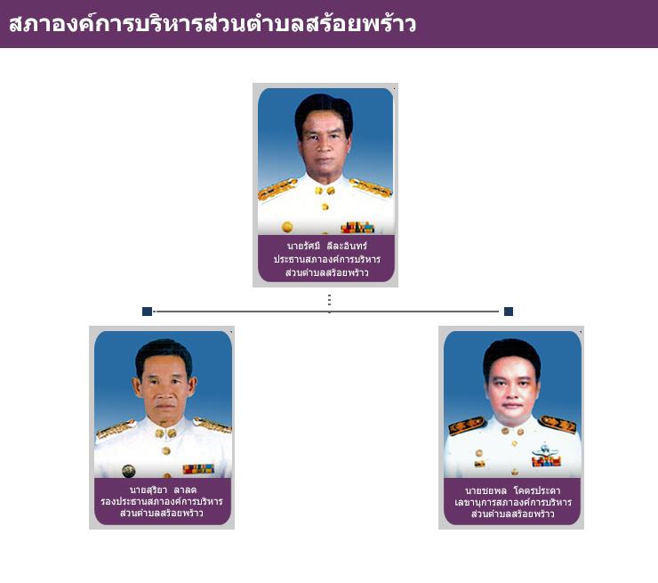 สภาองค์การบริหารส่วนตำบลสร้อยพร้าว.png (154 KB)